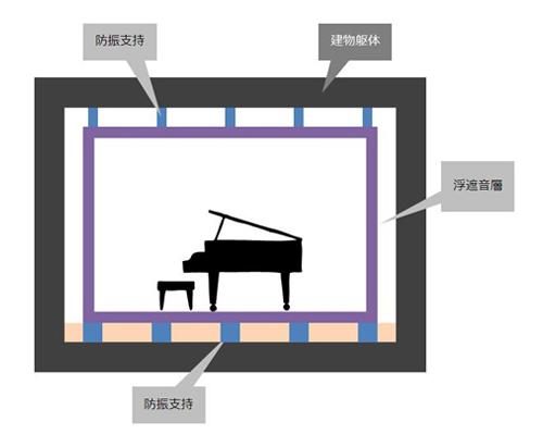 ボックスインボックス構法