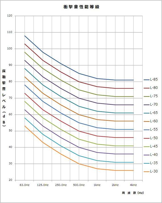 床衝撃音レベルに関する遮音等級の基準周波数特性
