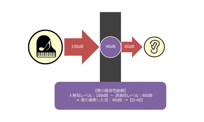 遮音性能の表し方