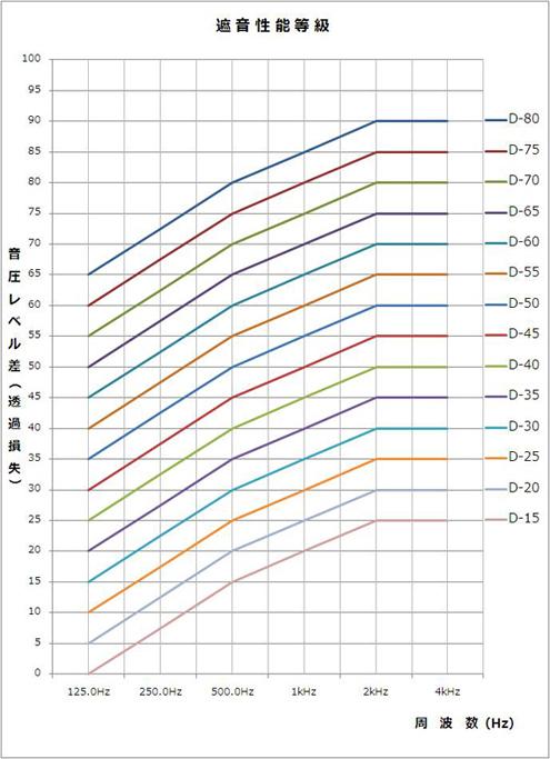 遮音等級の基準周波数特性