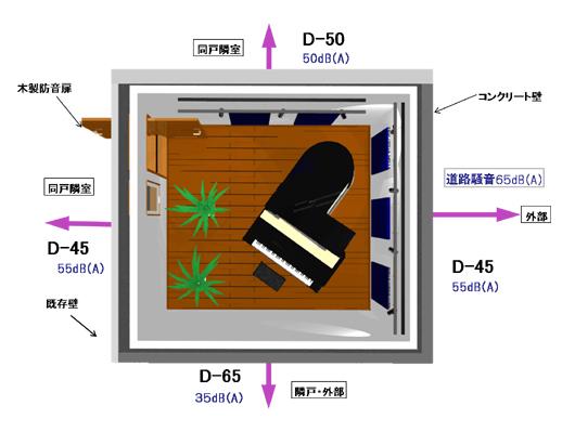 防音室の遮音構造概念図