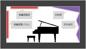 拡散処理と吸音処理のイメージ