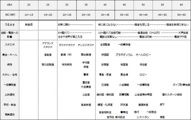 室用途に対する推奨NC値