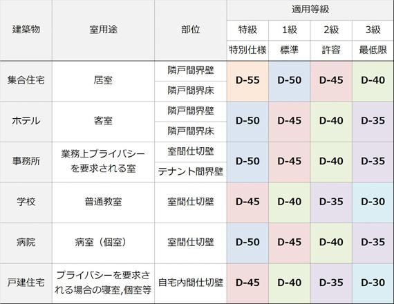日本建築学会による性能基準1