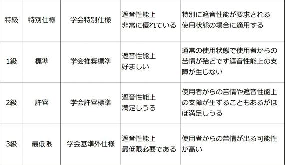 日本建築学会による性能基準2