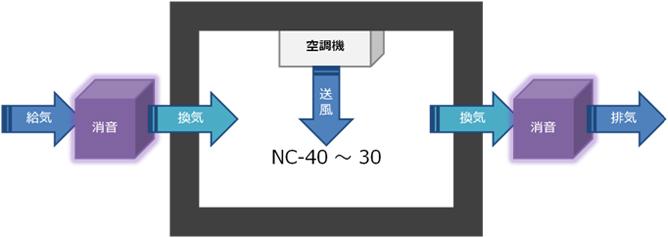 天井カセット型タイプ/壁掛けタイプ